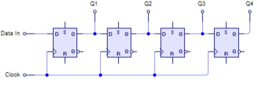 FIG 6.1 4-BIT SERIAL-IN TO PARALLEL-OUT SHIFT REGISTER FIG 6.2 4-BIT SERIAL-IN TO SERIAL-OUT SHIFT