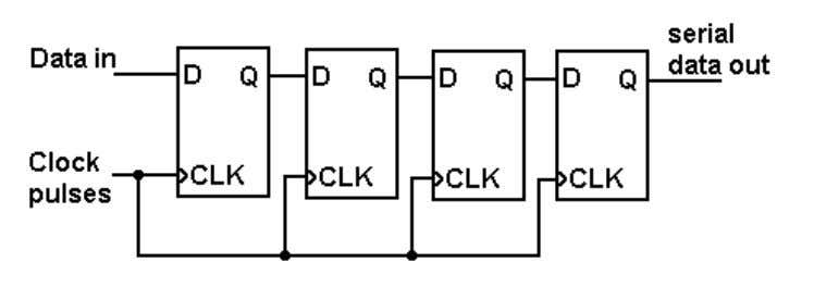 FIG 6.1 4-BIT SERIAL-IN TO PARALLEL-OUT SHIFT REGISTER FIG 6.2 4-BIT SERIAL-IN TO SERIAL-OUT SHIFT REGISTER