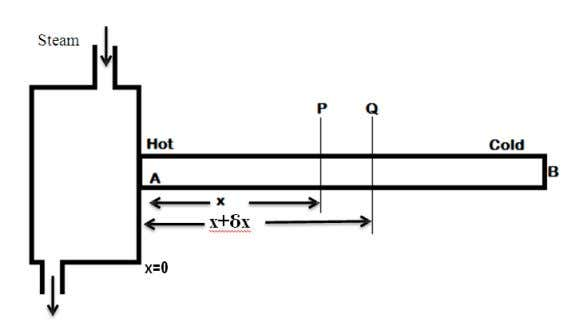 Consider the flow of heat between the sections P and Q at distance x and
