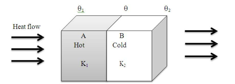 two layers A & B be d 1 and d 2 respectively Let the temperature of