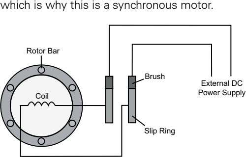 which.is.why.this.is.a.synchronous.motor Rotor Bar Brush External DC Power Supply Coil Slip Ring