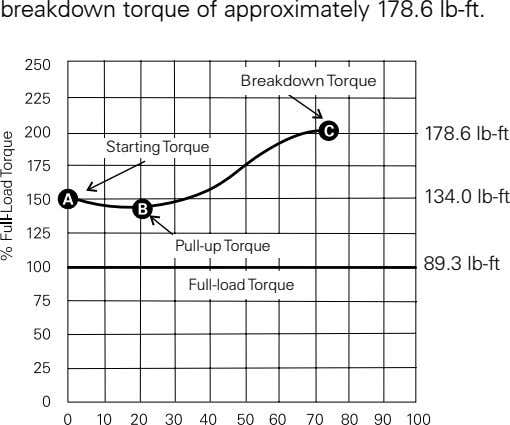 breakdown.torque.of.approximately.7.6.lb-ft Breakdown To rque 178.6 lb-ft Star ting To rque 134.0 lb-ft Pull-up