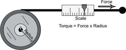 Force Radius Scale To rque = Force x Radiu s