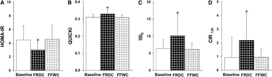 and LDL cholesterol ( P ¼ 0.041 for treatment) levels. FIGURE 1 Effect of consuming FRDC