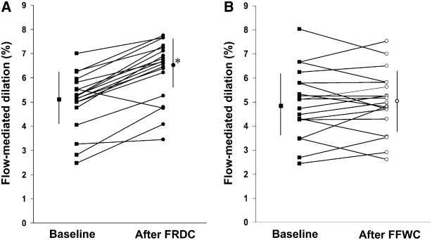 FIGURE 3 Effect of FRDC ( A ) and FFWC ( B ) on FMD
