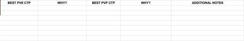 BEST PVE CTP WHY? BEST PVP CTP WHY? ADDITIONAL NOTES