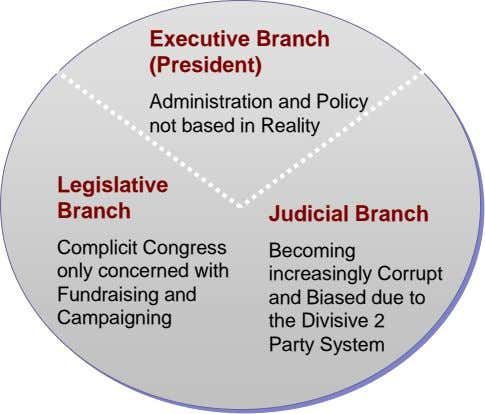 Executive Branch (President) Administration and Policy not based in Reality Legislative Branch Judicial Branch