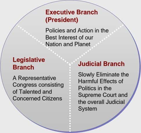 Executive Branch (President) Policies and Action in the Best Interest of our Nation and Planet