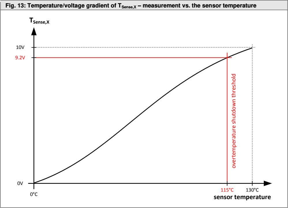 Fig. 13: Temperature/voltage gradient of T Sense,X – measurement vs. the sensor temperature T Sense,X