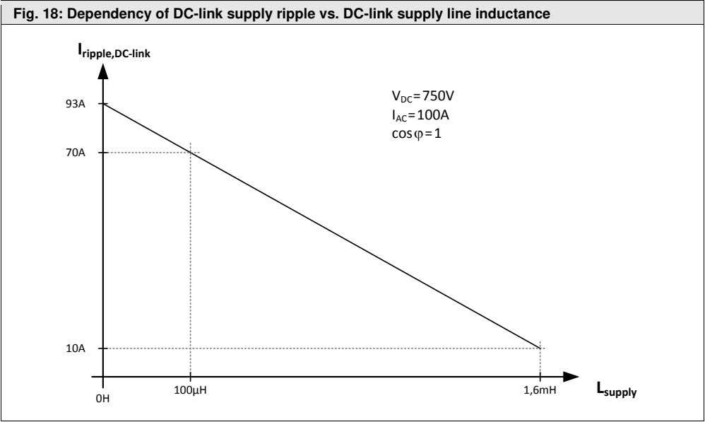 Fig. 18: Dependency of DC-link supply ripple vs. DC-link supply line inductance I ripple,DC-link 93A