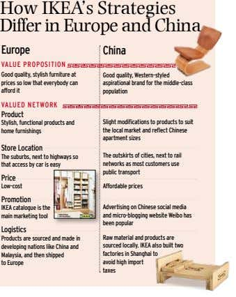 How IKEA's Strategies Differ in Europe and China Europe China V A lu E Pro P
