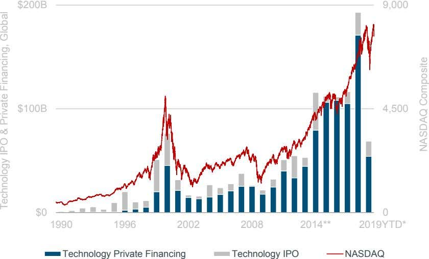 $200B 9,000 $100B 4,500 $0 0 1990 1996 2002 2008 2014** 2019YTD* Technology Private Financing