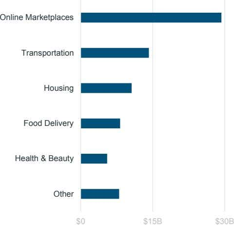 Online Marketplaces Transportation Housing Food Delivery Health & Beauty Other $0 $15B $30B