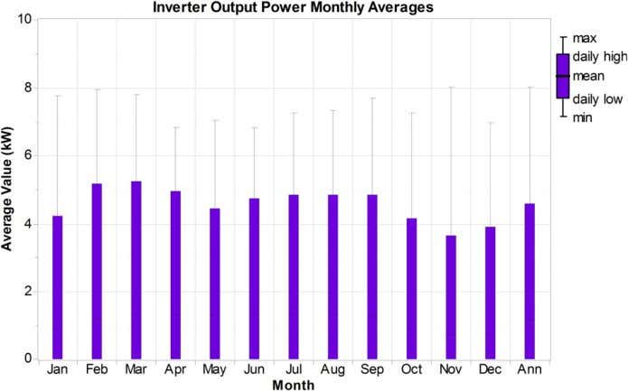 L.A.C. Lopes / Renewable Energy 36 (2011) 3566 e 3574 Fig. 7. Monthly averages for PV