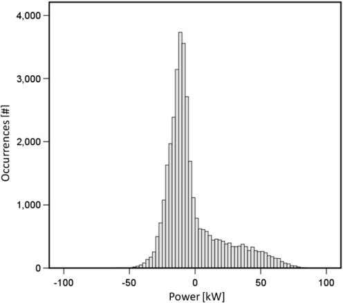 magnitude of the voltage at the radial distribution feeder. Fig. 11. Histogram of the power fl