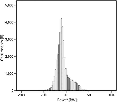 - number of occurrences of a certain power [kW] - Base Case. Fig. 13. Histogram of