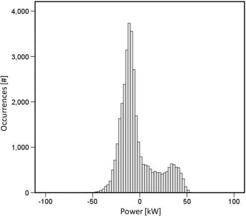 loaded about 3.4 kW with a standard deviation of 18.6 kW. Fig. 15. Histogram of the