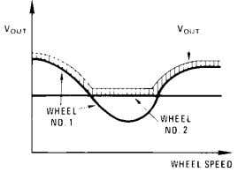 is proportional to the lower of the two input wheel speeds. 794236 V O U T