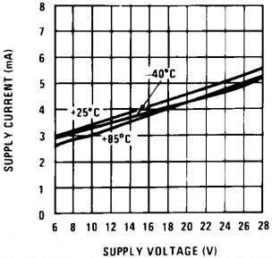 Linearity vs Temperature 794246 Total Supply Current 794240 Normalized Tachometer Output (K) vs Temperature