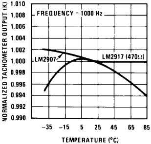 794240 Normalized Tachometer Output (K) vs Temperature 794242 Tachometer Linearity vs Temperature 794247 Zener