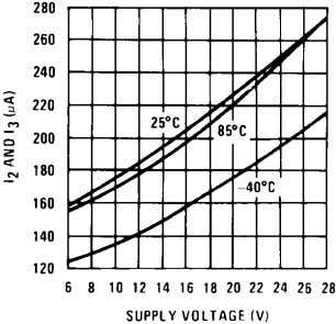 Tachometer Currents I 2 and I 3 vs Supply Voltage 794244 Tachometer Linearity vs R1 794248
