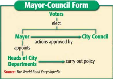 Mayor-Council Form Mayor-Council Form Voters Voters elect elect Mayor Mayor City Council City Council actions approved