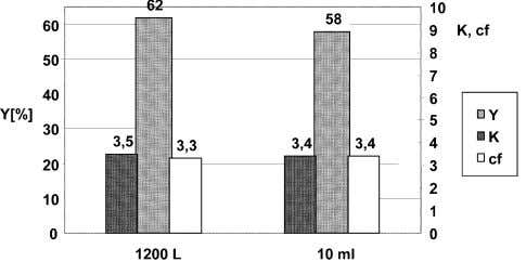 K. Selber et al. / Process Biochemistry 39 (2004) 889–896 Fig. 1. Comparison of extraction experiments