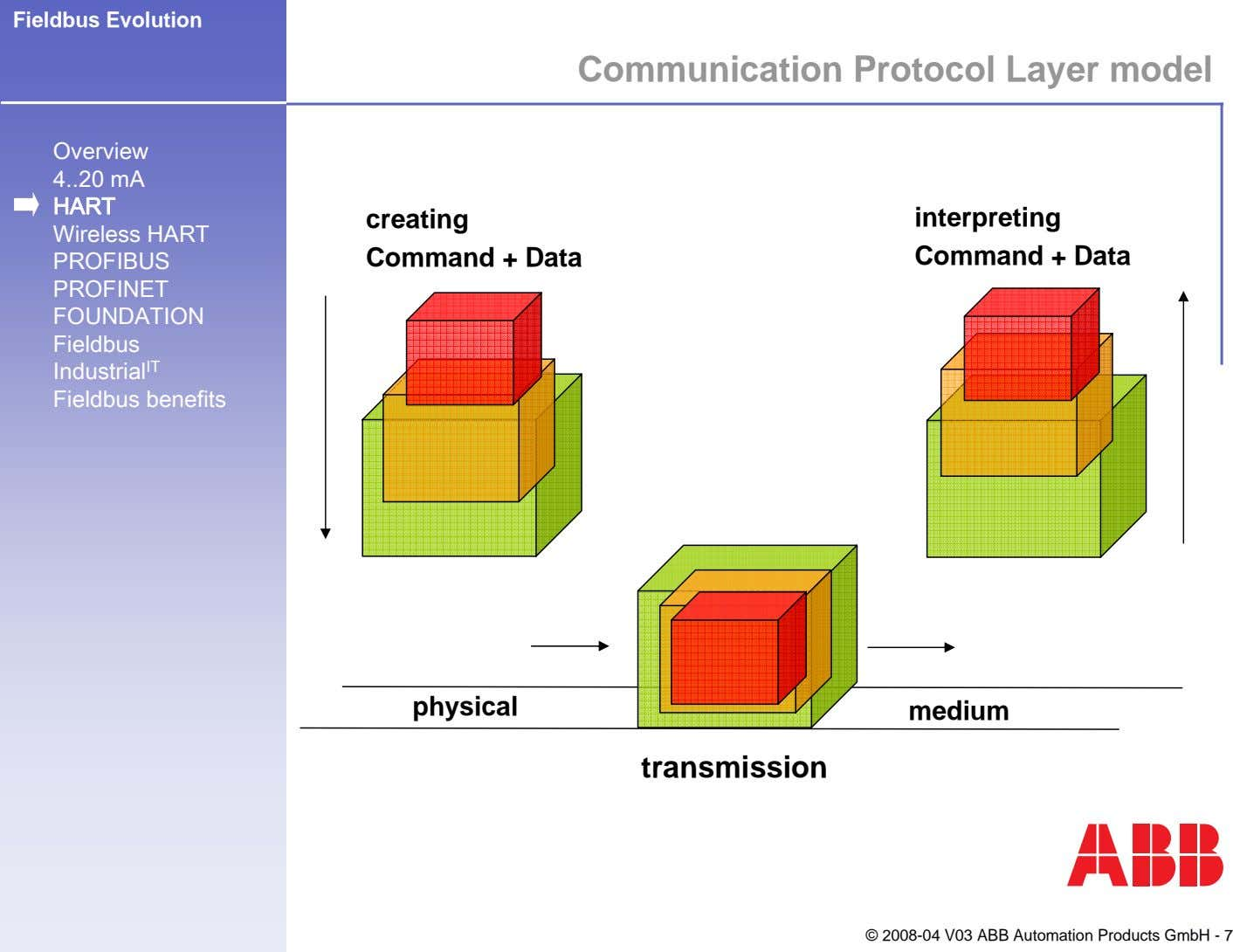 Fieldbus Evolution Communication Protocol Layer model Overview 4 20 mA HART Wireless HART PROFIBUS PROFINET