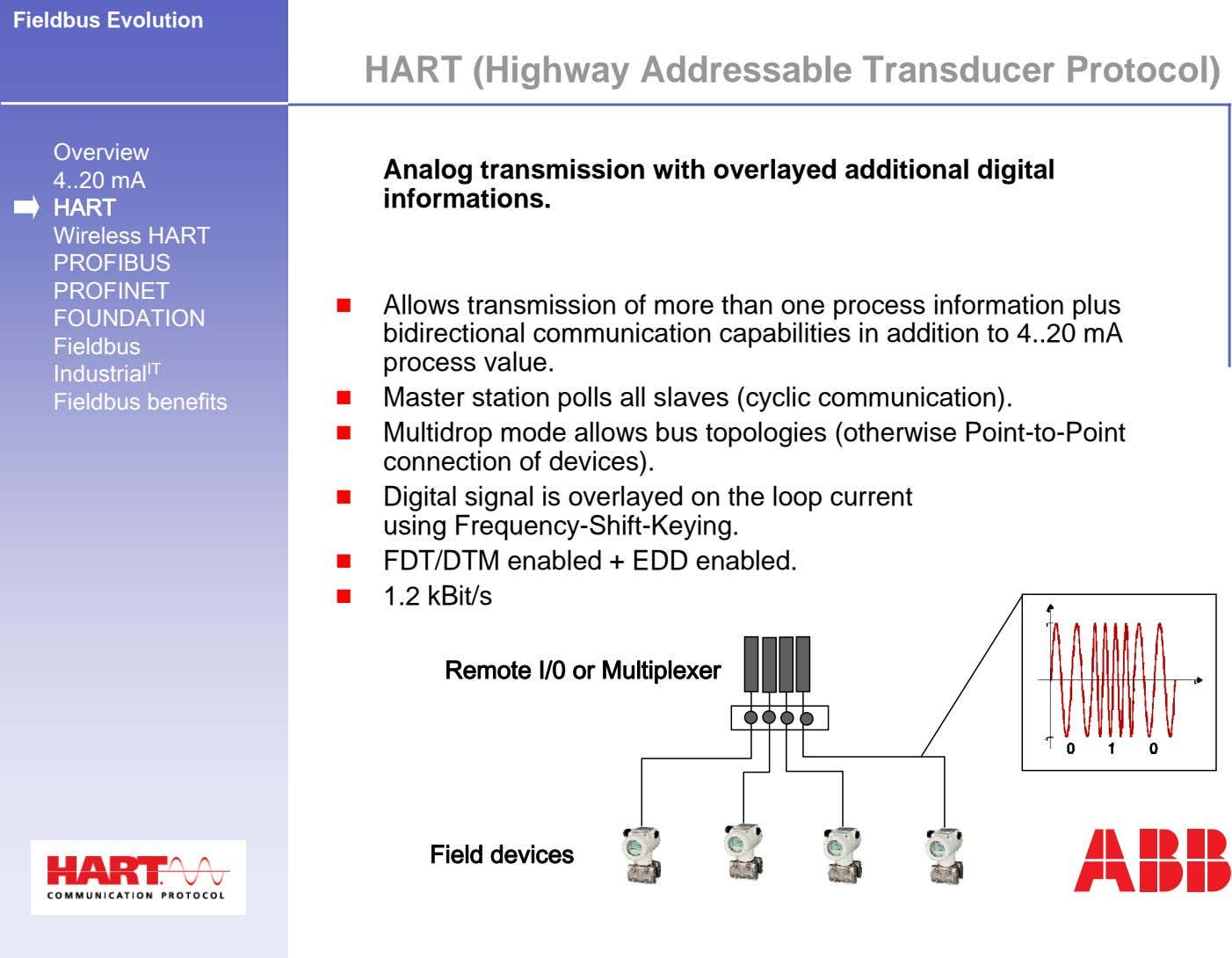Fieldbus Evolution HART (Highway Addressable Transducer Protocol) Overview 4 20 mA Analog transmission with