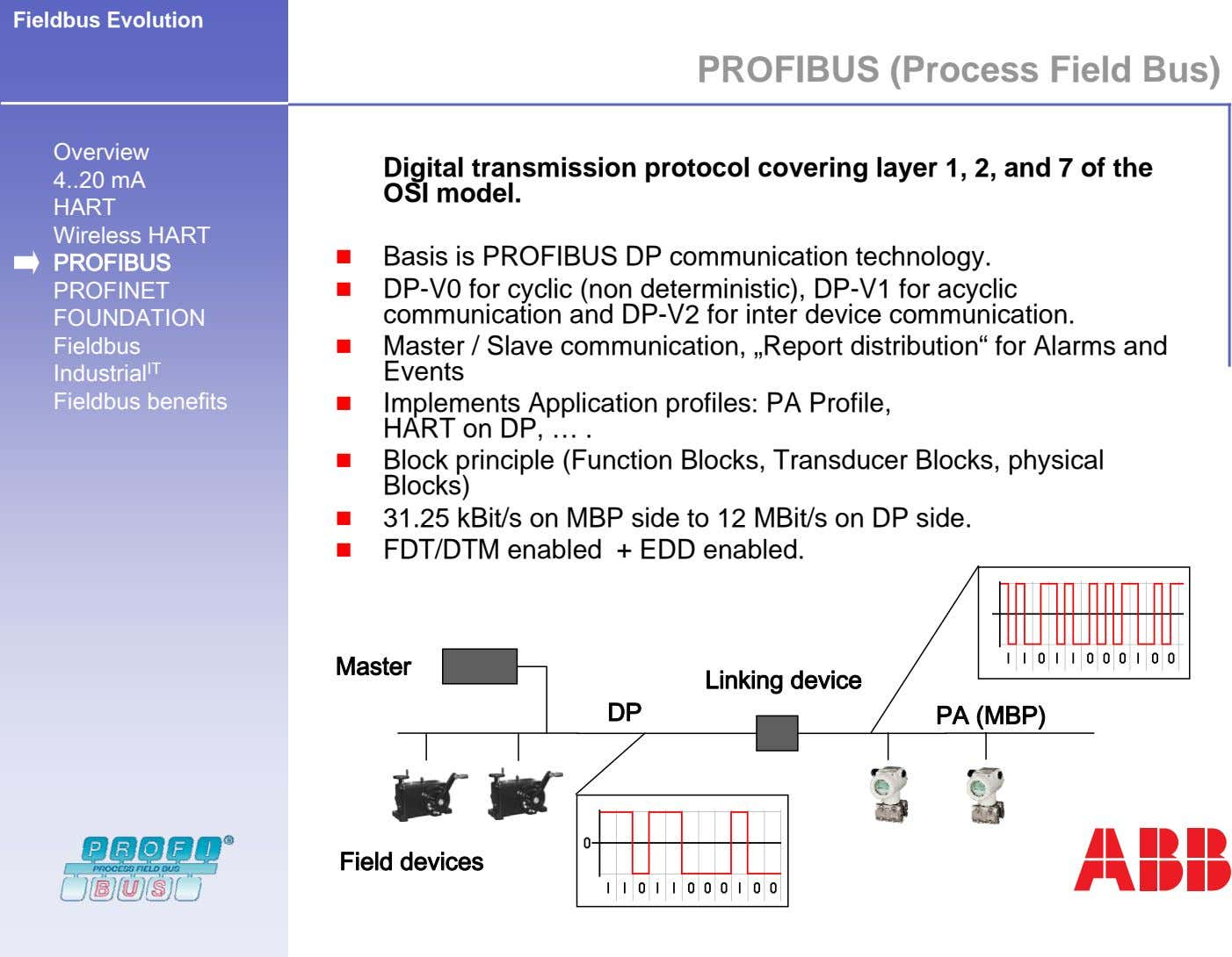 Fieldbus Evolution PROFIBUS (Process Field Bus) Overview 4 20 mA Digital transmission protocol covering layer