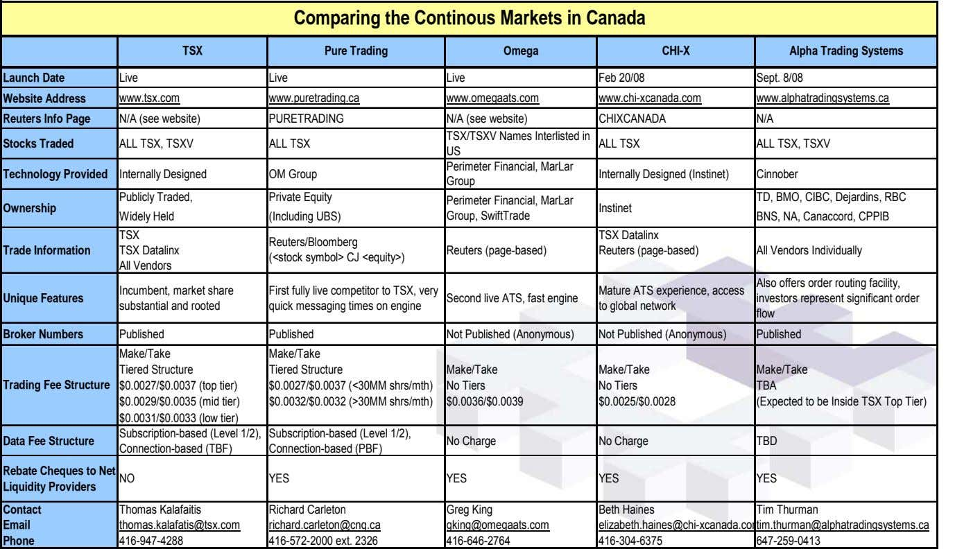 Comparing the Continous Markets in Canada TSX Pure Trading Omega CHI-X Alpha Trading Systems Launch