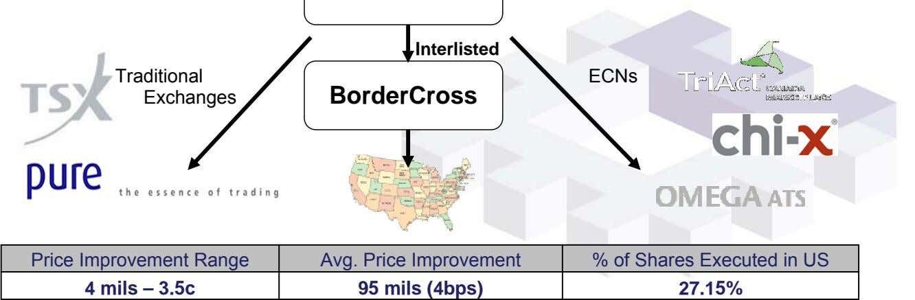 Interlisted Traditional ECNs Exchanges BorderCross Price Improvement Range Avg. Price Improvement % of Shares