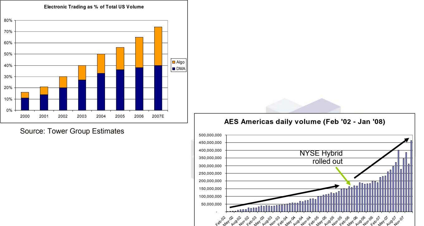 Electronic Trading as % of Total US Volume 80% 70% 60% 50% Algo 40% DMA