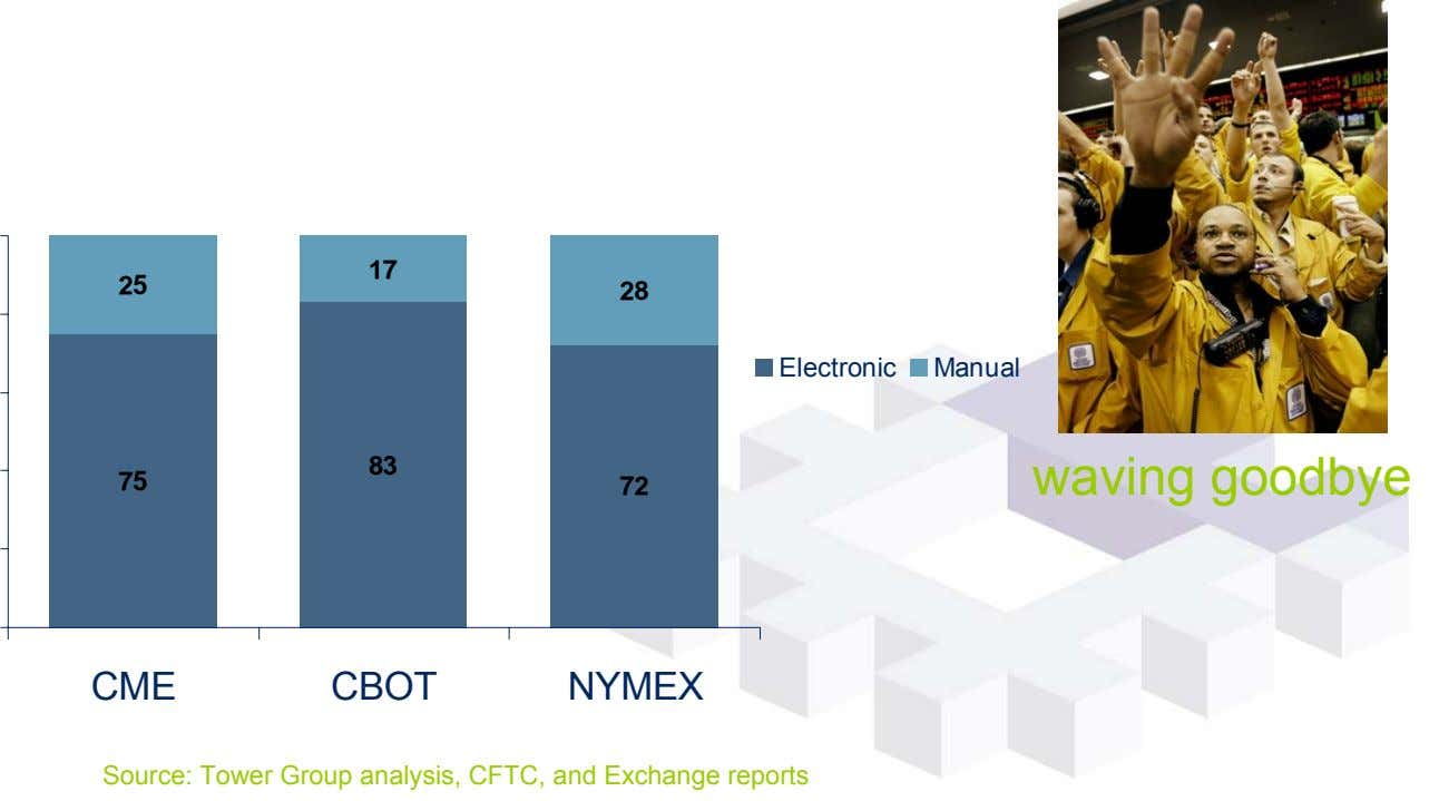 17 25 28 Electronic Manual 83 waving goodbye 75 72 CME CBOT NYMEX Source: Tower