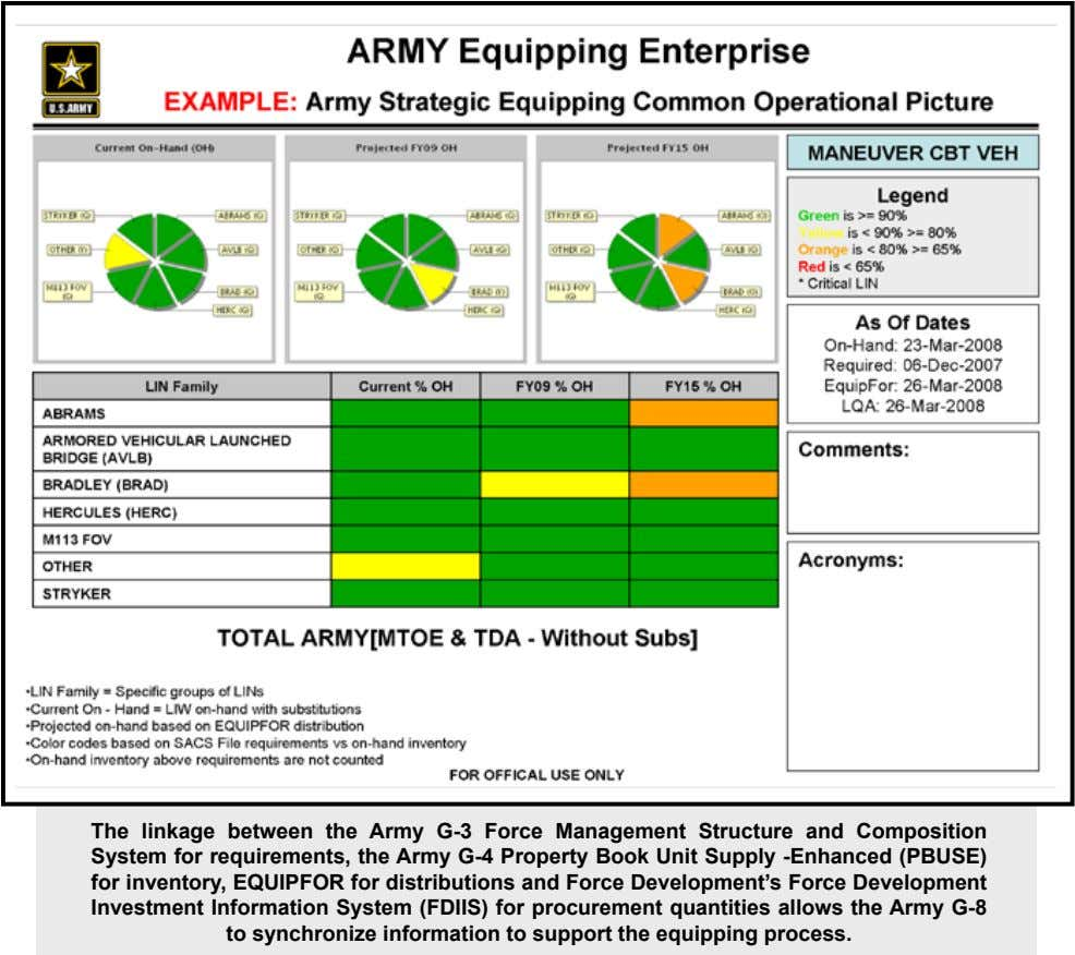 The linkage between the Army G-3 Force Management Structure and Composition System for requirements, the Army