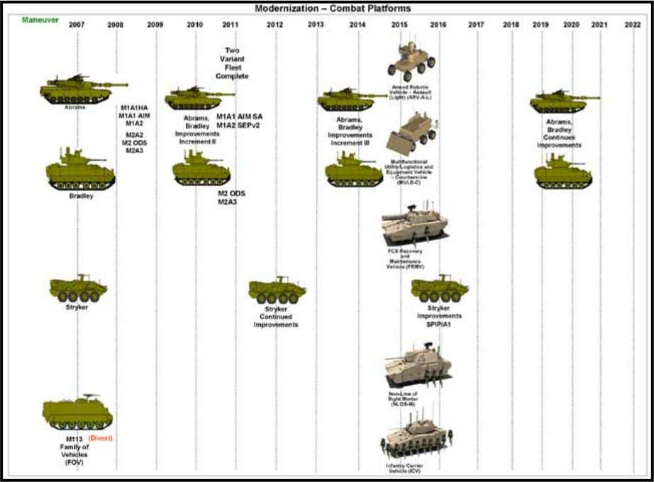 Section 1: Combat Platform—Maneuver Combat Platforms–Maneuver Modernization Overview The Army's Combat Platform modernization is focused on