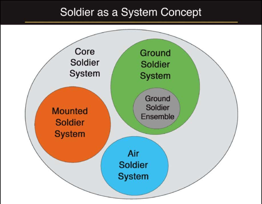 unit type and normal mission profile are equipped with the Ground Soldier Ensemble which provides voice