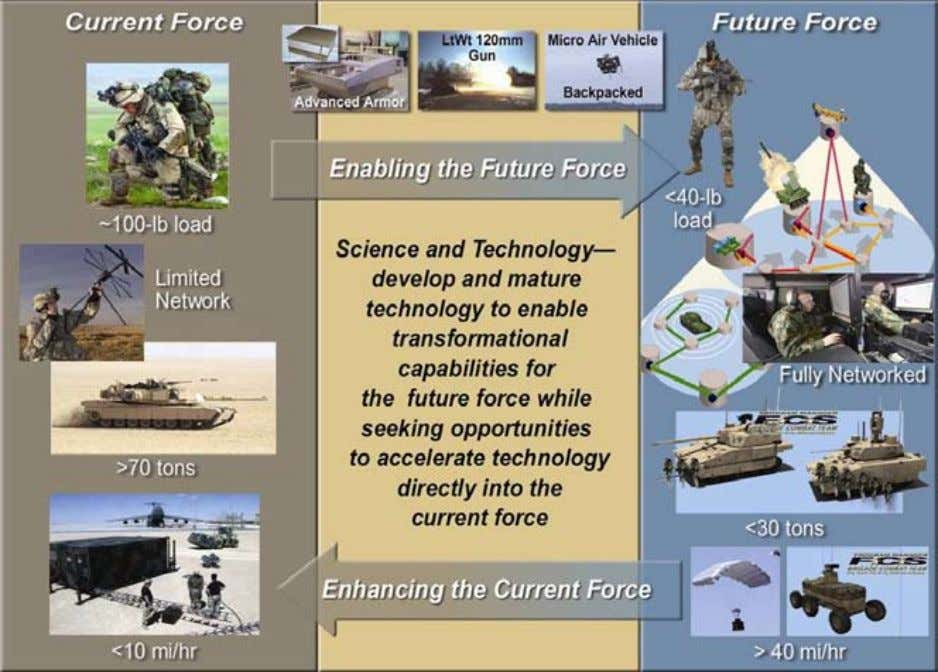Overcoming the Limitations of Current Platforms The Army's Spin-out plan recognizes upgrading current systems are a