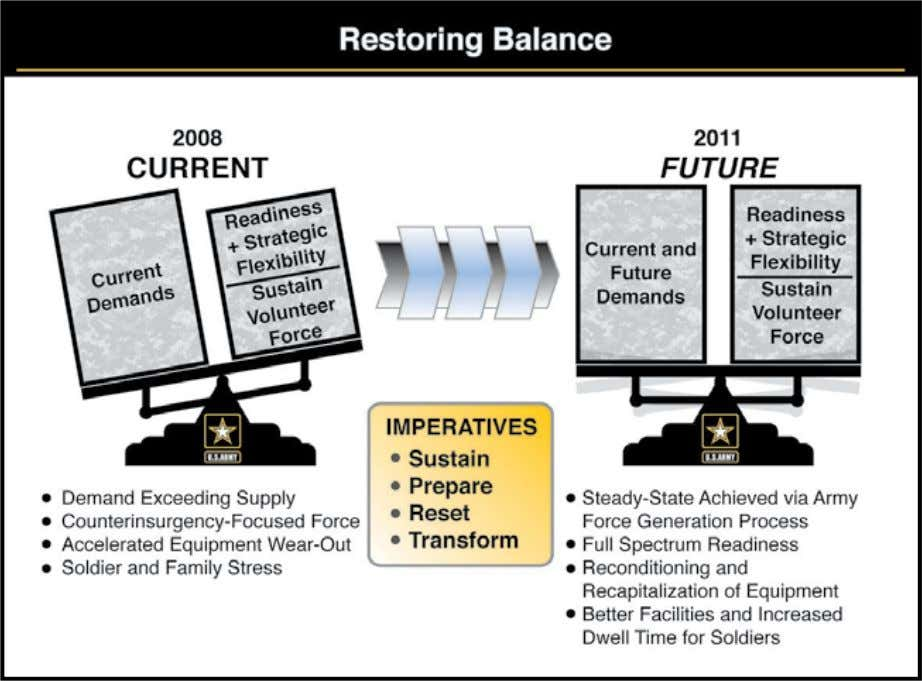 "Figure 1–2, ""Out of Balance"" assessment = stretched and stressed All-Volunteer Force– Demand –exceeds supply –COIN-focused"