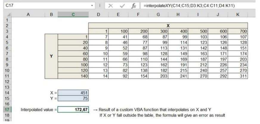 • Adds functionality difficult to construct with formulas • VBA code of this function is found