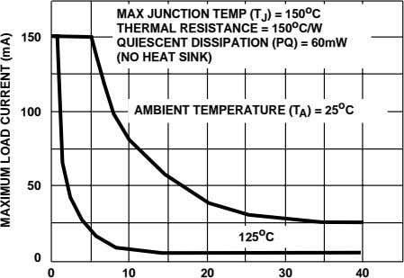 MAX JUNCTION TEMP (T J ) = 150 o C THERMAL RESISTANCE = 150 o