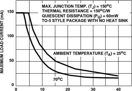 MAX. JUNCTION TEMP. (T J ) = 150 o C 150 THERMAL RESISTANCE = 150