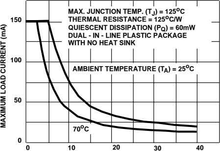 o MAX. JUNCTION TEMP. (T J ) = 125 C 150 THERMAL RESISTANCE = 125