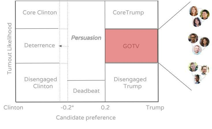 Core Clinton CoreTrump Persuasion Deterrence Disengaged Disengaged Clinton Trump Deadbeat Clinton -0.2* 0.2
