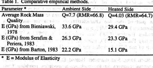 Table 1. Comparative empirical methods. Parameter - Ambient Side Heated Side Average Rock Mass Quality