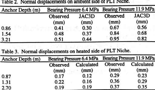Table 2. Nonna! displacements on ambient side of PLT Niche. Anchor Depth (m) Bearing Pressure