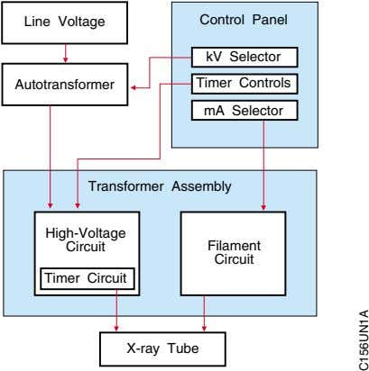 Line Voltage Control Panel kV Selector Autotransformer Timer Controls mA Selector Transformer Assembly High-Voltage