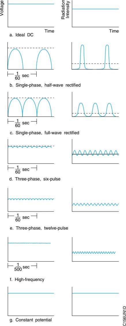 Time Time a. Ideal DC 1 sec 60 b. Single-phase, half-wave rectified 1 sec 60