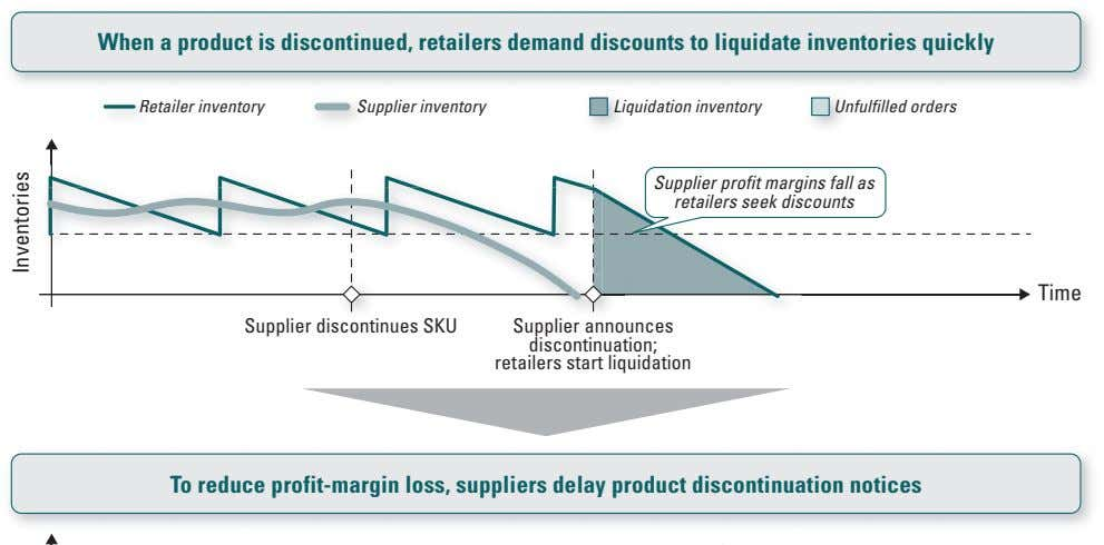 When a product is discontinued, retailers demand discounts to liquidate inventories quickly RetailerRe inventory