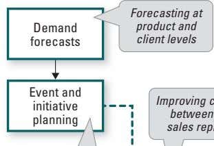 Forecasting at Demand product and forecasts client levels
